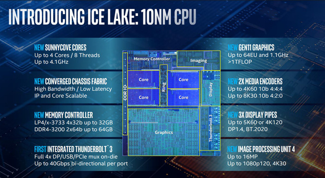 Intel Gen 10th Ice Lake officially launched: 10nm process, processing performance increased by 18%, graphics nearly doubled, more energy efficient - Photo 1.