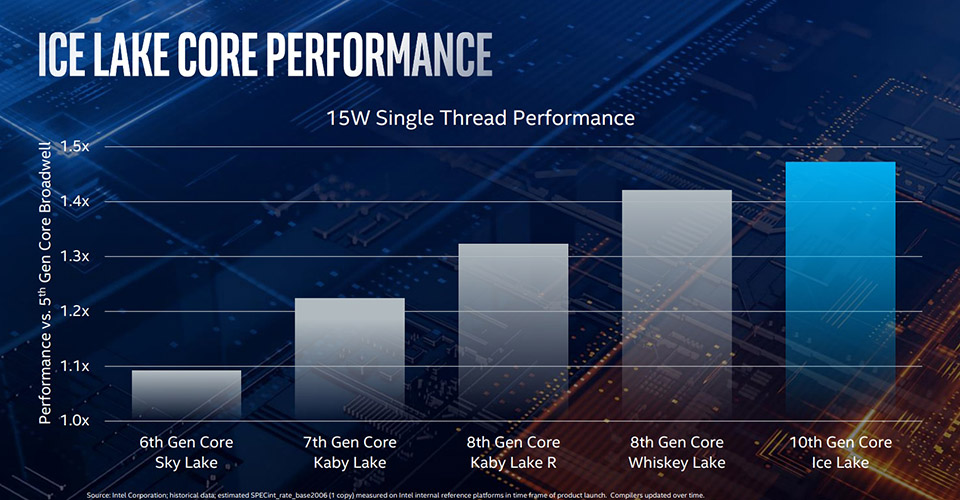 Sforum - The latest technology information page intel-Ice-Lake-1 [Computex 2019] Intel announced Ice Lake Gen 10 processor: 10nm process, integrated Thunderbolt 3, powerful Gen11 GPU architecture