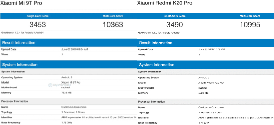 Sforum - Xiaomi-Redmi-K20-Pro-2 latest technology page After Mi 9T, Mi 9T Pro was certified by Geekbench as an international version of Redmi K20 Pro