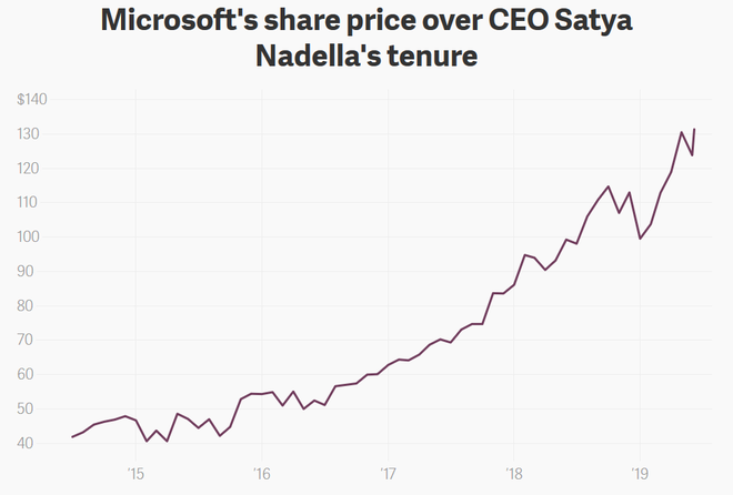 Microsoft became America's most valuable company with a market capitalization of over $ 1,000 billion, far exceeding Apple and Amazon - Photo 1.