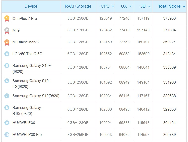 Sforum - The latest technology information page antutu-ranking Not bored of stone talk to OnePlus, Xiaomi continues