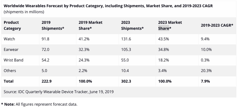 Sforum - Wearable-market-forecast Phone Arena information page: Apple will continue to dominate the smartwatch market until at least 2023