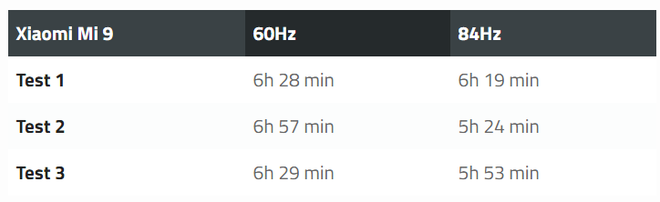 Activating 84Hz screen mode on Xiaomi Mi 9 will seriously affect the battery life - Photo 1.