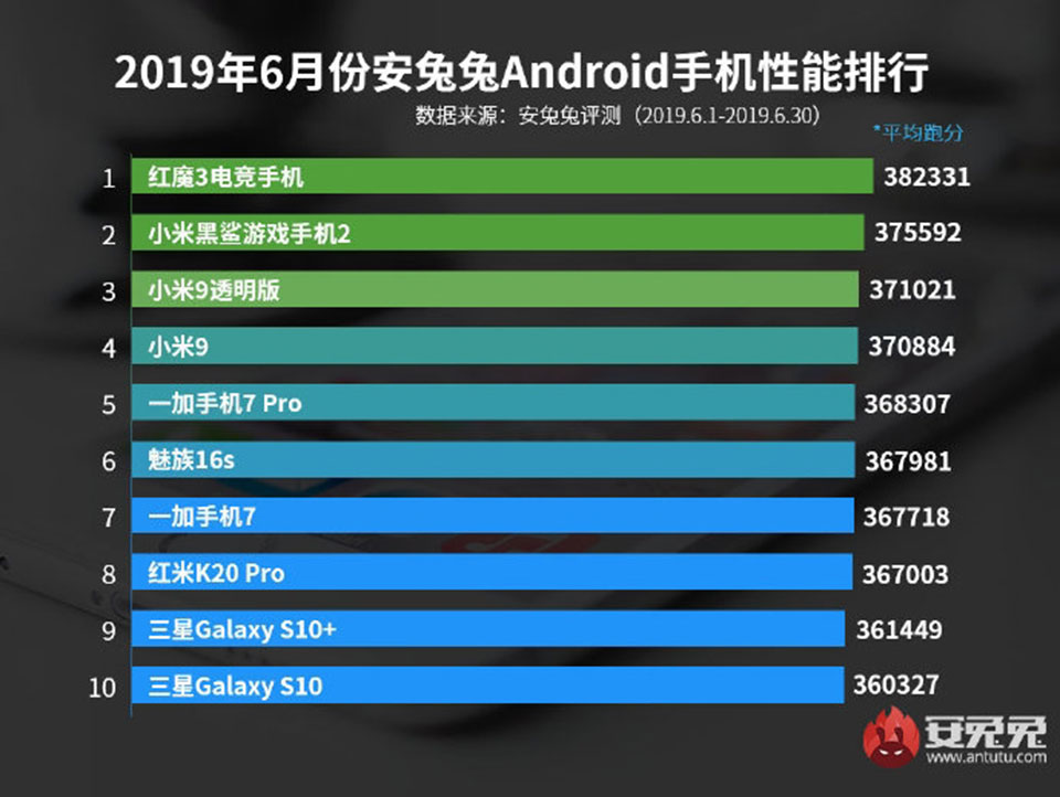 "Sforum - The latest technology information page 10-smartphone-manh-nhat-thang-6-1 AnTuTu announced 10 most powerful smartphones in June 2019: Surprise with the first name, Galaxy S10 ""scandalized"""