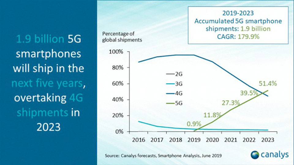 Sforum - Latest technology information page smartphone-5G-2 Canalys: By 2023 there will be 1.9 billion devices supporting 5G manufactured, surpassing 4G in popularity
