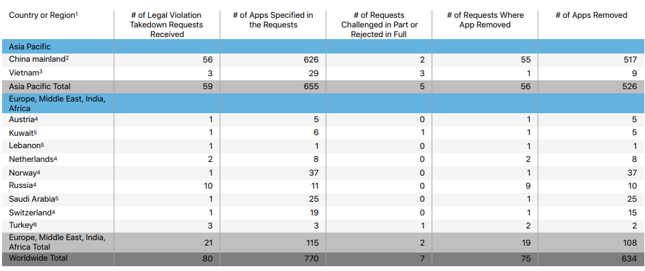 For the first time, Apple tells the governments that asked for App Store takedowns
