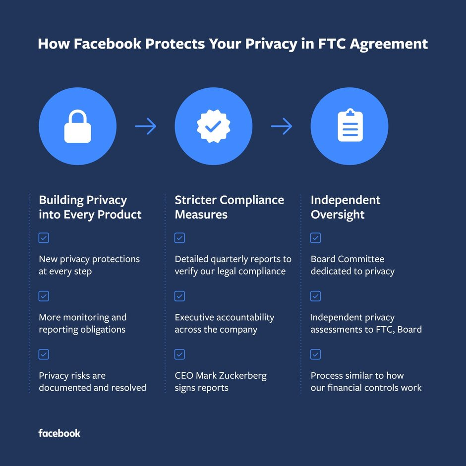 The agreement with the FTC leads Facebook to issue new privacy measures - Forget Mueller; today was a big news day for Facebook