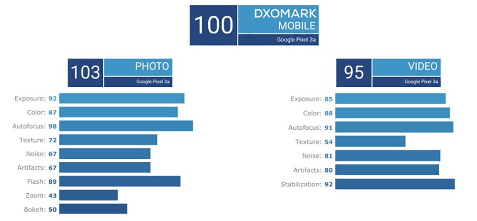 Sforum - The latest technology information page Google-Pixel-3a-DxOMark-1 DXOMark assesses how Pixel 3a's imaging capabilities are?