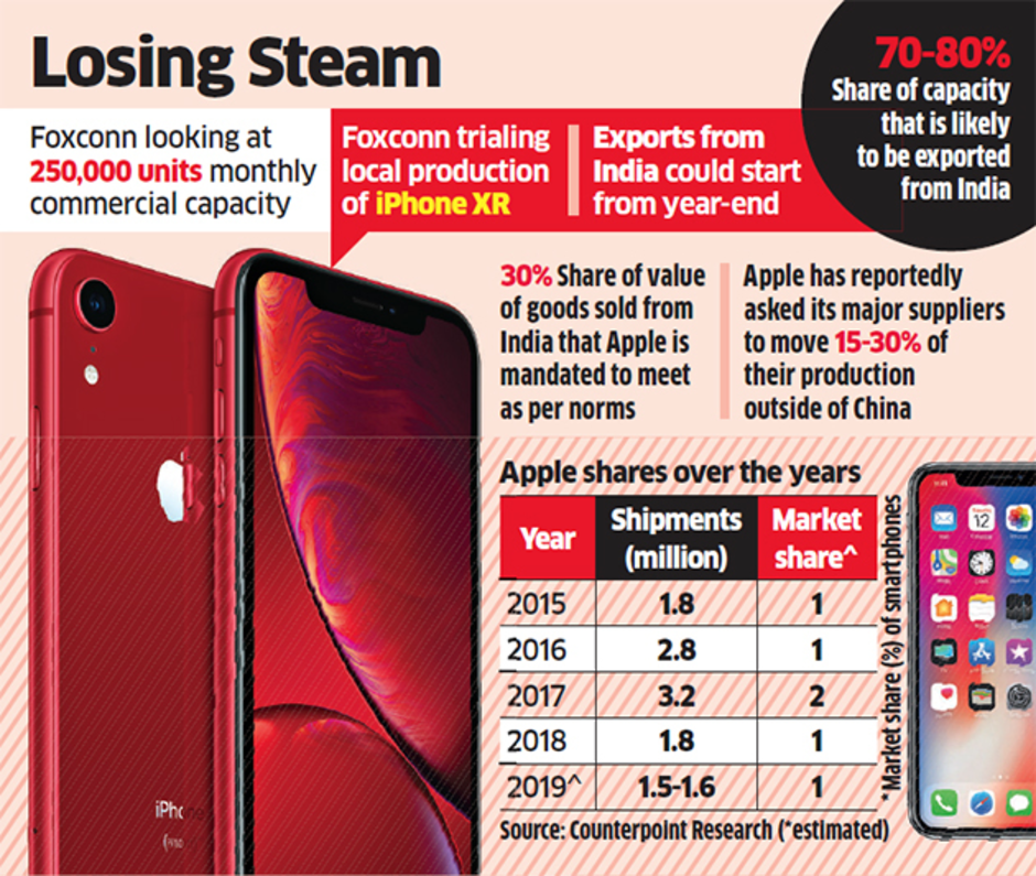 Sforum - Latest technology information page Apple-iPhone-shipments-plunge-42-in-India-during-Q1-1 In the 1/2019 quarter, Apple's iPhone sales fell 42% in India
