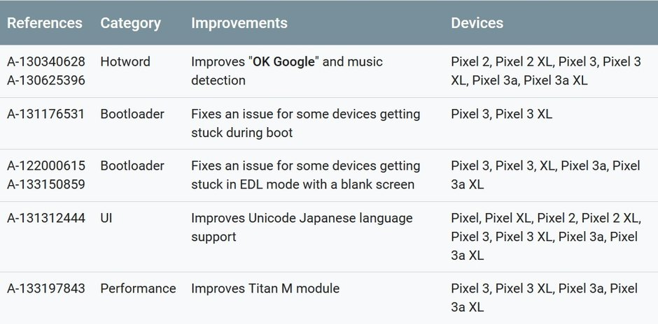 Functional patches included in the monthly update for the Google Pixel line