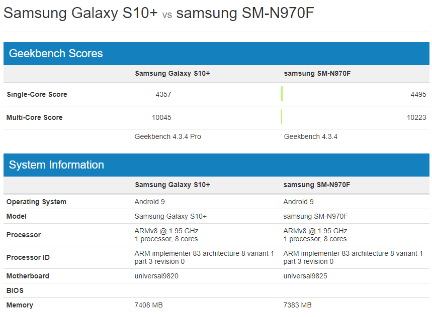 Note 10 may be the fastest Android alive as new Exynos 9825 and Snapdragon 855+ benchmarks leak