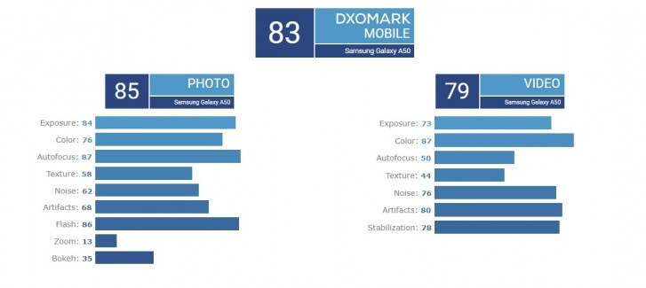 Sforum - Latest technology information page samsung-galaxy-a50-dxomark Samsung Galaxy A50 achieved 83 points of DxOMark, nearly equal to iPhone 7!