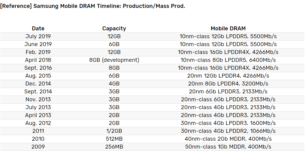 Sforum - Latest technology information page RAM Samsung started manufacturing RAM 12Gb LPDDR5 for phones, 30% faster than the previous generation