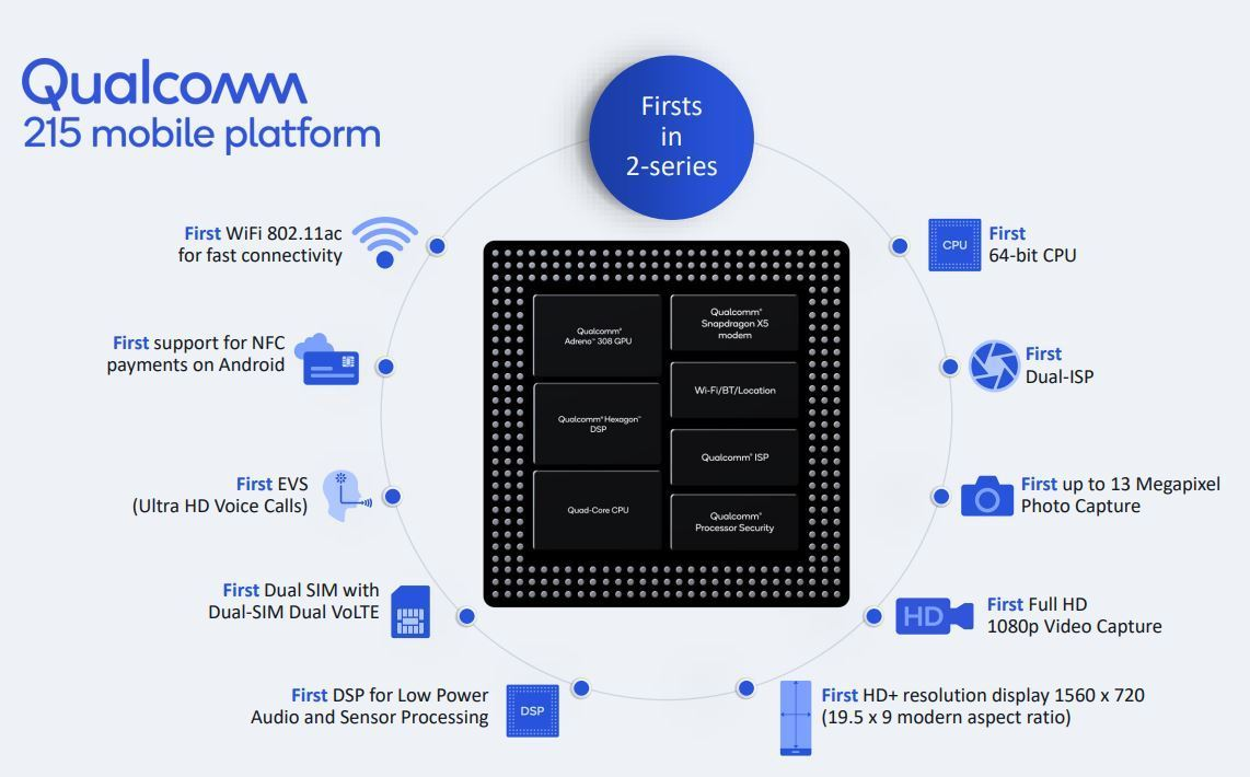 Sforum - Latest technology information Snapdragon-215 Snapdragon 215 officially launched: Owl