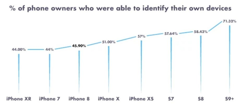 More than 50% of Apple iPhone owners don