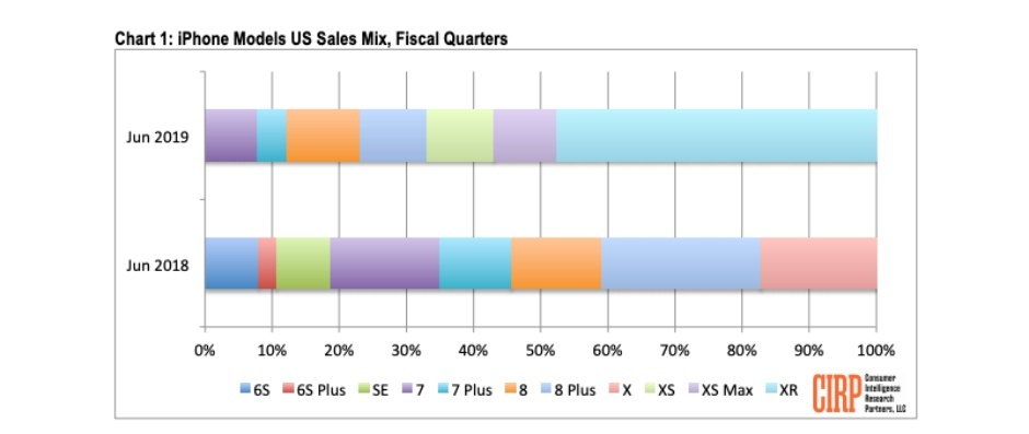 The iPhone XR accounted for almost half of all US iPhone sales during Q2