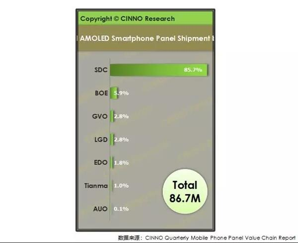 Sforum - Latest technology information page Amoled-Display Samsung's market share of AMOLED displays has dropped to below 90% in Q1 / 2019