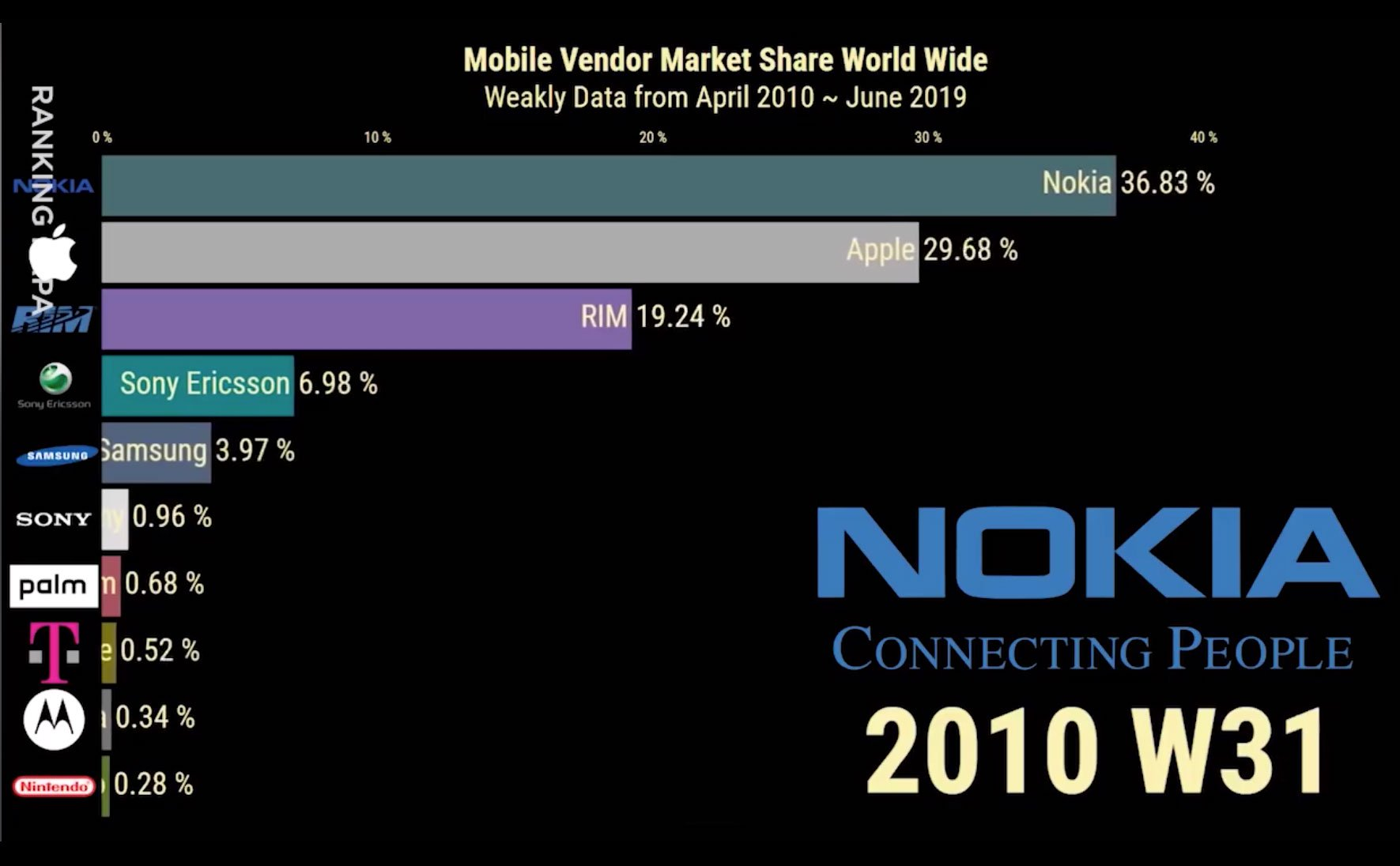 [Video] World smartphone market in the last 10 years: Some people come and go and people stay