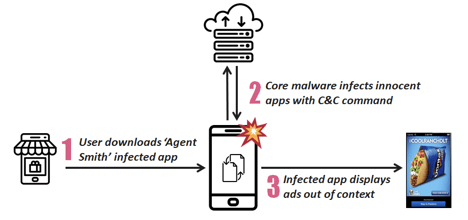Agent Smith's malware changed the real application with a fake application, which infected 25 million Android devices - Photo 1.