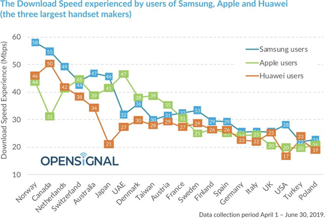 Comparing download speeds with 4G LTE, Samsung outperformed Apple and Huawei - Photo 1.