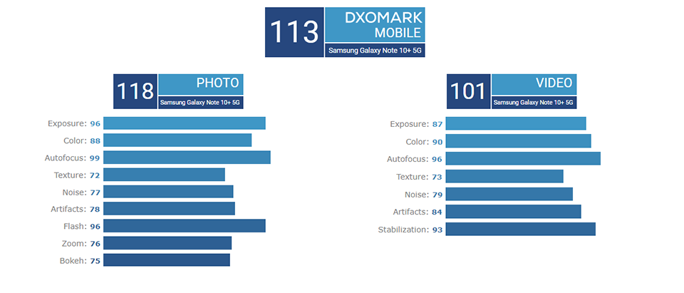 Sforum - Latest information technology note-10-plus-dxomark-3 Camera Galaxy Note 10+ 5G officially set a new record when reaching 113 DxOMark points
