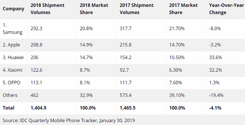 Sforum - Latest technology information page 2019-2-112-45-12_800x409 Samsung is returning to its peak, is Apple's future still open?