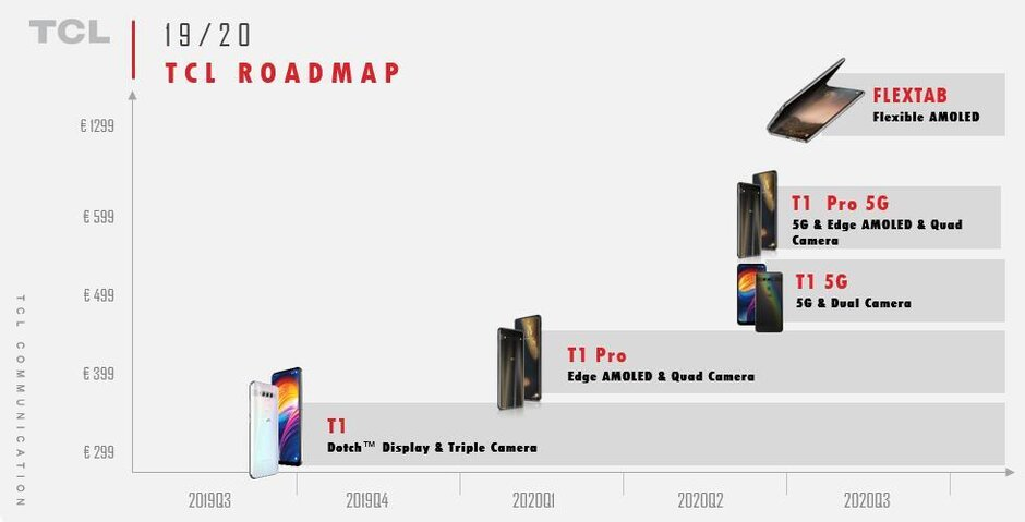 TCL Roadmap for the next year - TCL