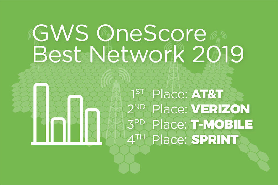Global Wireless Solutions names AT&T the best U.S. carrier for 2019 - AT&T has the best wireless network in the U.S., says new study