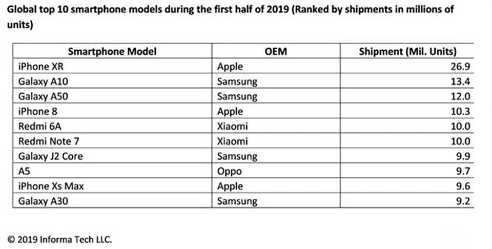 Sforum - iPhone-XR-ban-chay-nhat-1 technology news website iPhone XR is the best selling smartphone in the first half of 2019