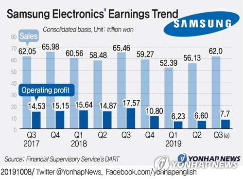 Memory chips continue to drag Samsung profits down 56%, smartphones benefit from the Huawei ban - VnReview