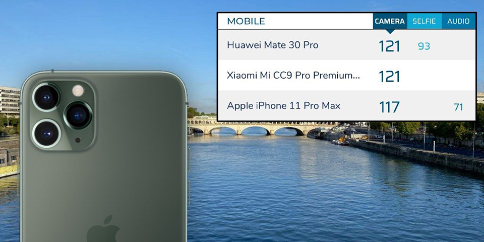 Sforum - iPhone-11-pro-dxomark latest technology information page Achieving 117 points, iPhone 11 Pro Max is the 3rd best camera phone in the world, behind Mate 30 Pro and Mi CC9 Pro Premium
