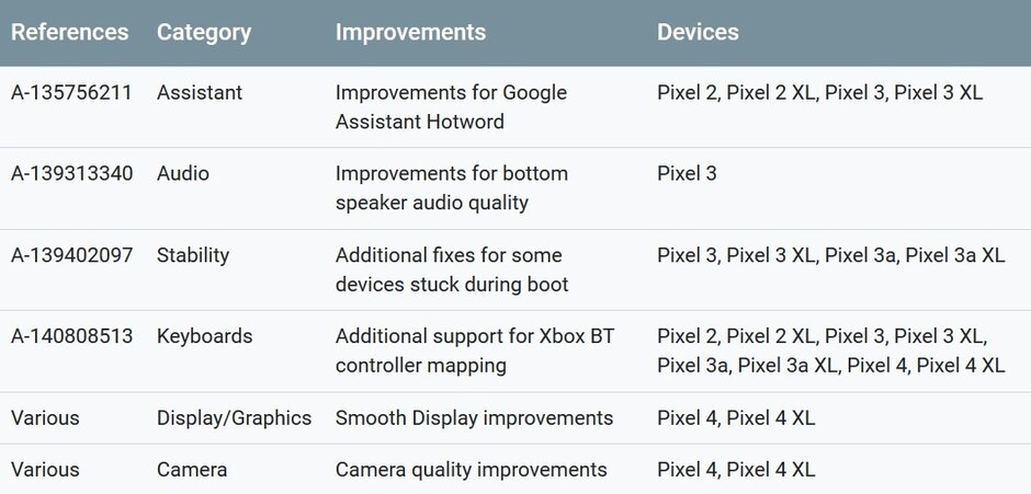 The November Android security update includes six functional updates for Pixel handsets - Monthly security update includes two important fixes for the Pixel 4