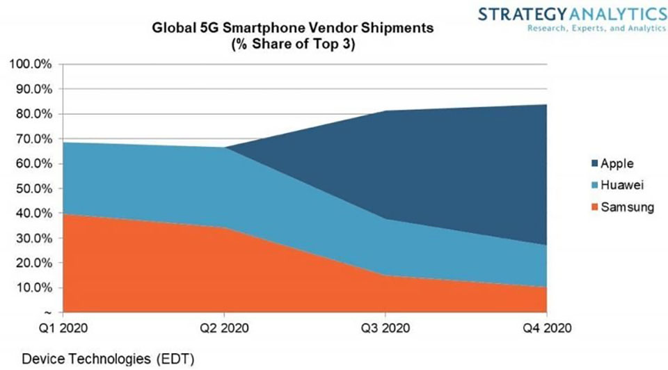 Sforum - Apple-dan-dau-smartphone-5G-1 latest technology information page Report: Apple will lead the 5G smartphone sales in 2020