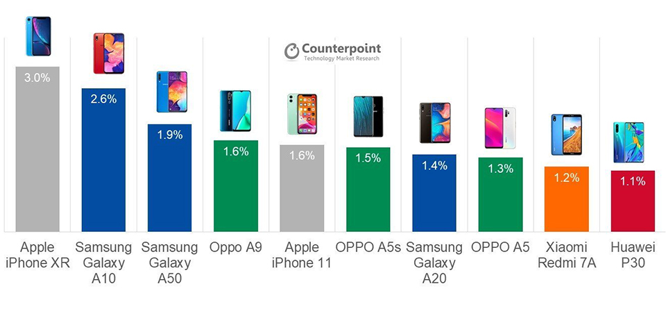 Sforum - The latest technology information page q3-2019-top-selling-samsung-phones-1 Not S, nor Note, an A series smartphone is Samsung's best-selling product in Q3 / 2019.