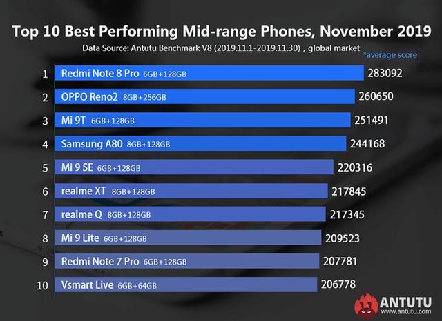 Top 10 mid-range phones with the strongest performance: Surprise with smartphones from Vietnam - Photo 1.