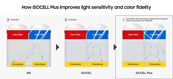 This is how the Samsung ISOCELL Bright HMX 108MP mobile image sensor works: Digital Photography Review