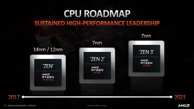AMD launches the Ryzen 5000 series for laptops - Photo 1.