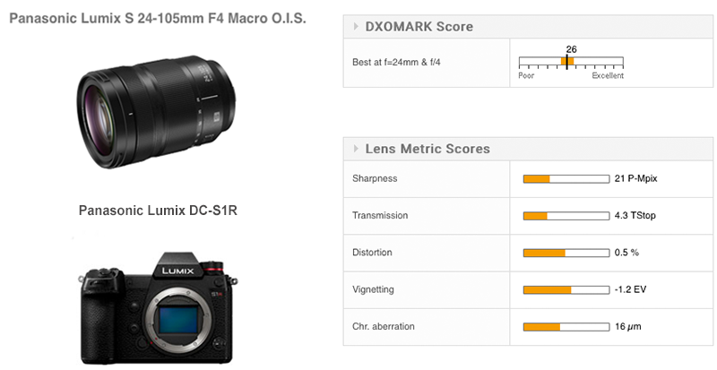 Panasonic Lumix S 24-105mm F4 Macro OIS Lens review: Competitive but pricey performer