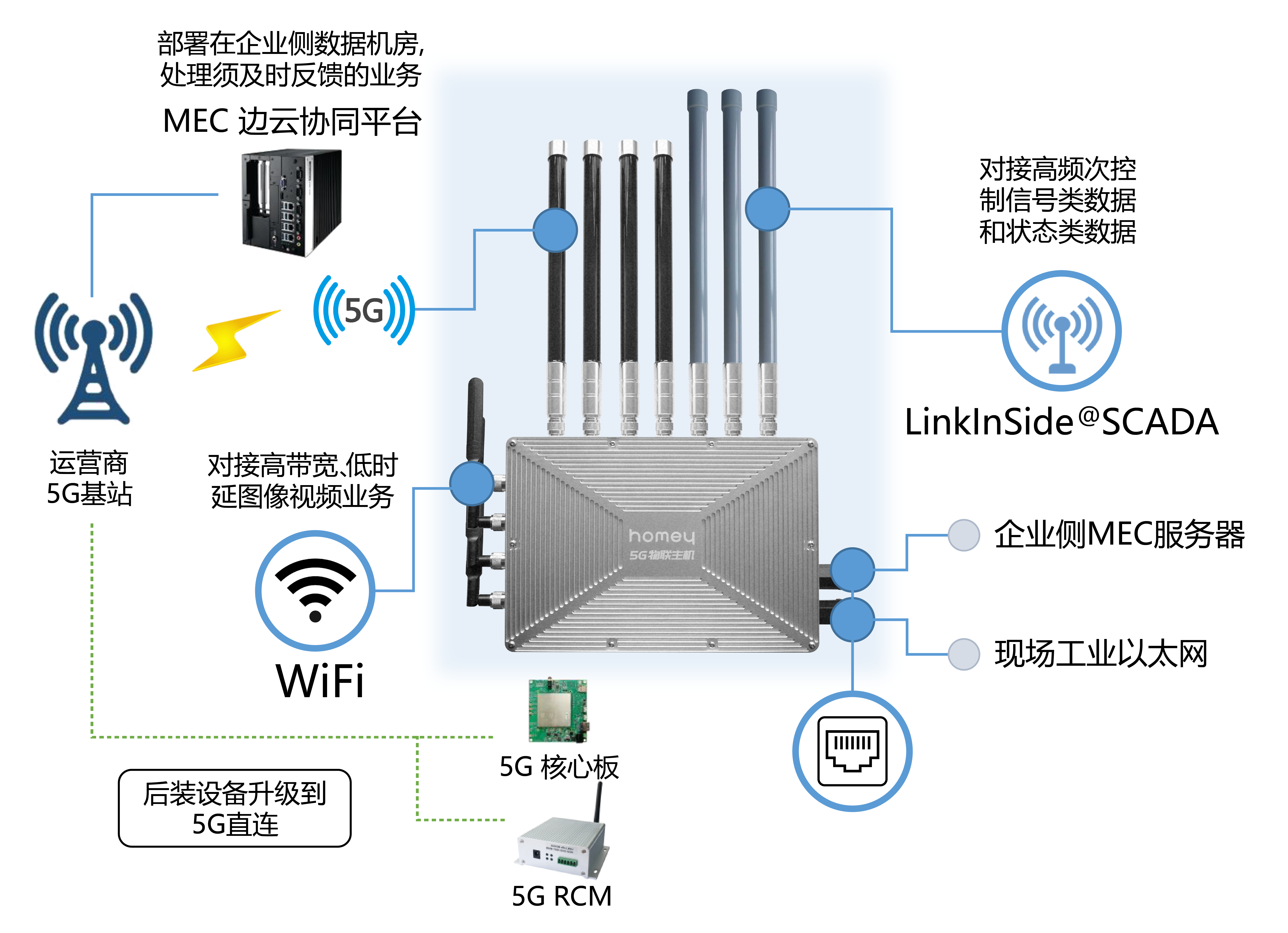 """Realize management visualization through industrial Internet technology, """"Lingxi Internet of Things"""" obtains angel round financing"""