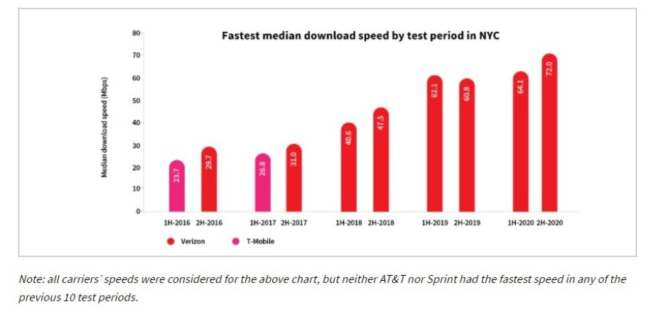 There can be only one: new report highlights the fastest 4G LTE and 5G city in the US