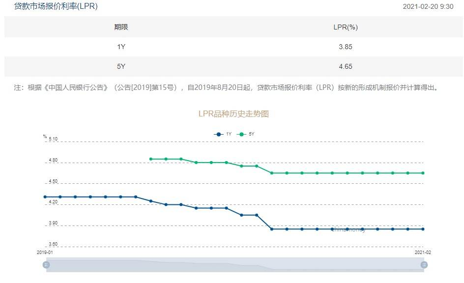 LPR remains unchanged for 10 consecutive months, the rising trend of mortgage interest rates continues