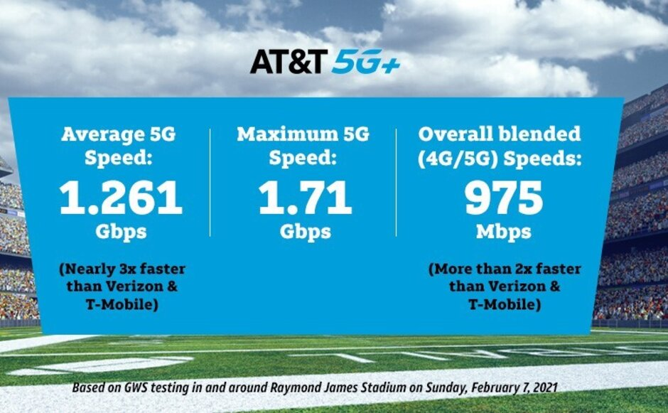 AT&T 5G+ delivered a peak download data speed of 1.71Gbps according to GWS - AT&T says it delivered MVP caliber 5G speeds during Super Bowl 55
