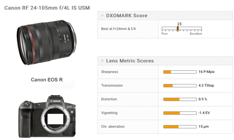 Canon RF 24-105mm F4L IS USM Lens review: Good performer