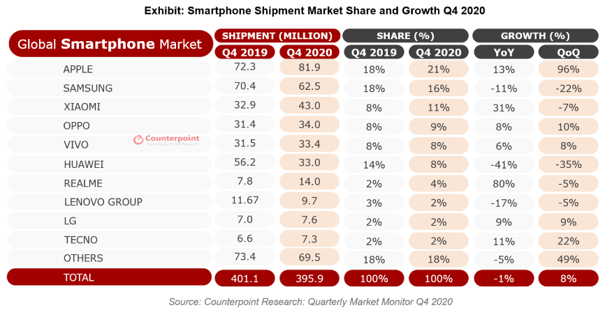 Forefront|Market Institutions: In 2020Q4, Apple's mobile phone shipments will return to the top in the world, and Huawei will fall out of the top five