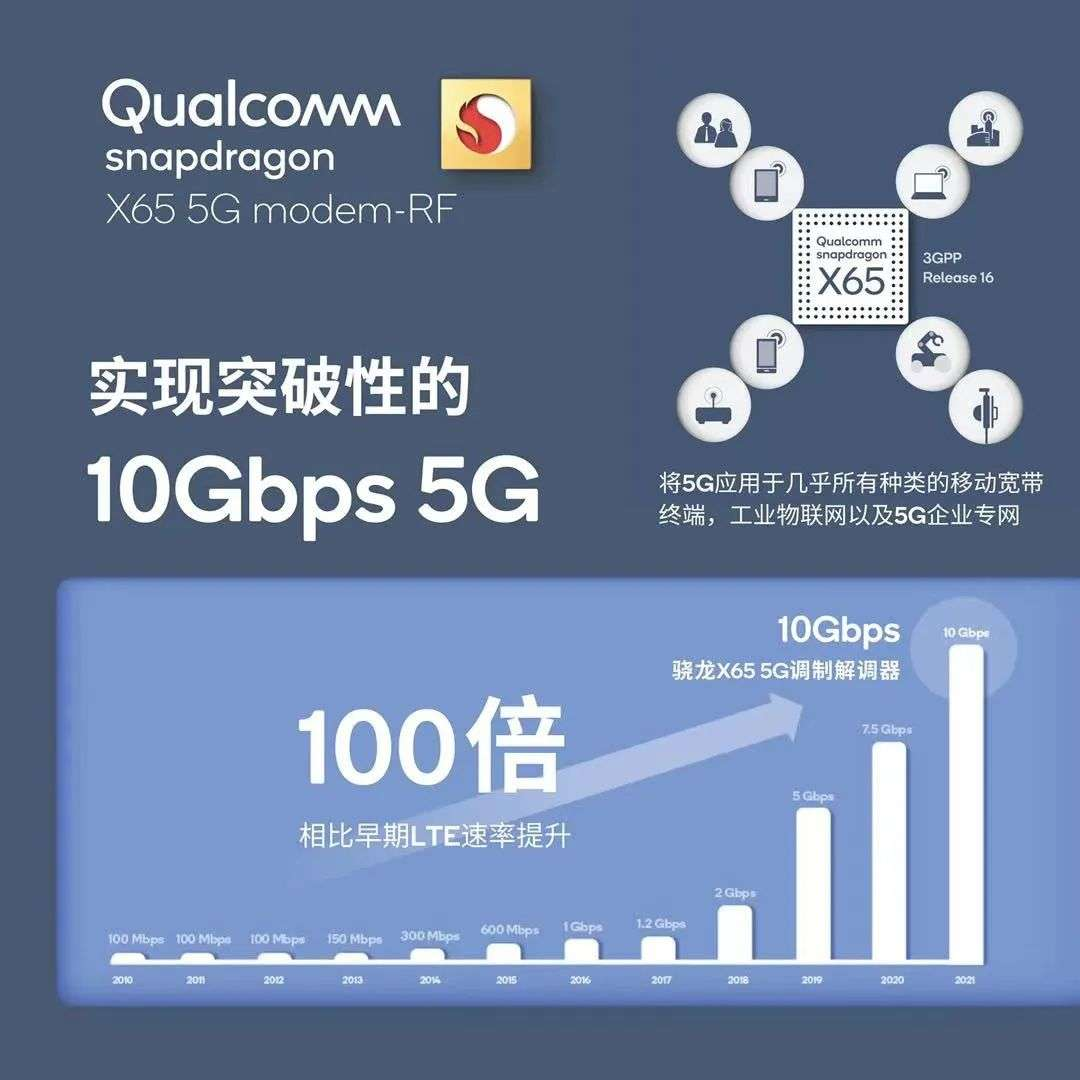 Forefront | Qualcomm released the Snapdragon X65, the world's first supporting 10Gbps 5G baseband