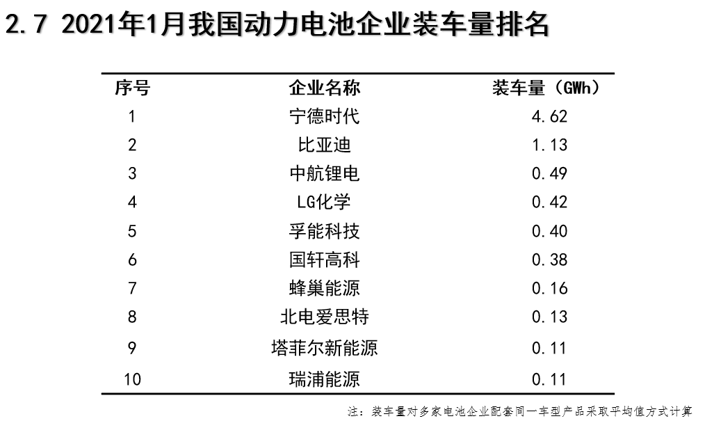 """""""Honeycomb Energy"""" received 3.5 billion yuan in Series A financing, and plans to achieve 200GWh of power battery production capacity by 2025"""