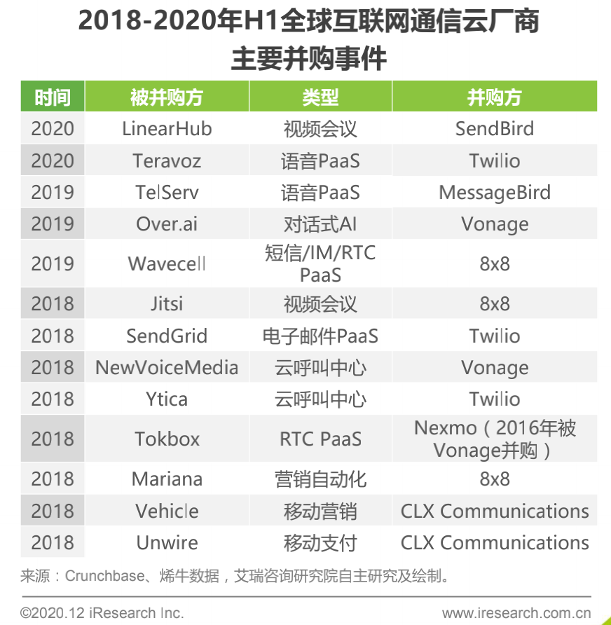 """""""Ronglian Cloud Communications"""" today IPO, can the story of the Chinese version of Twilio be reproduced?"""
