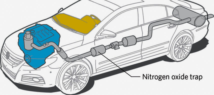Learn about the structure of the car exhaust