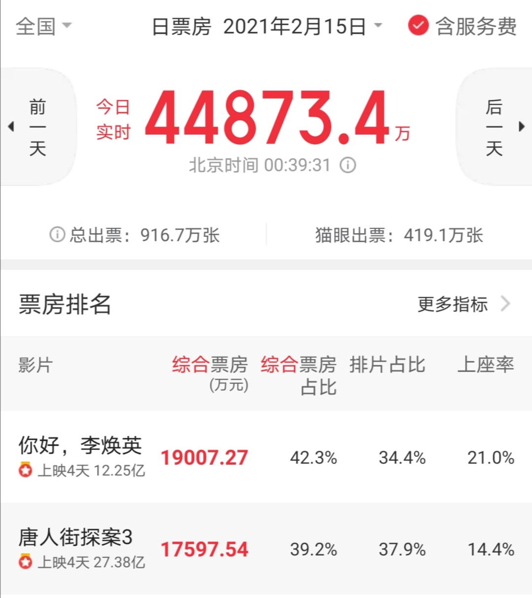 """Jia Ling won! """"Hello Li Huanying"""" counterattacked and overtaken, Tang Tan 3 was driven out of the single-day box office champion"""