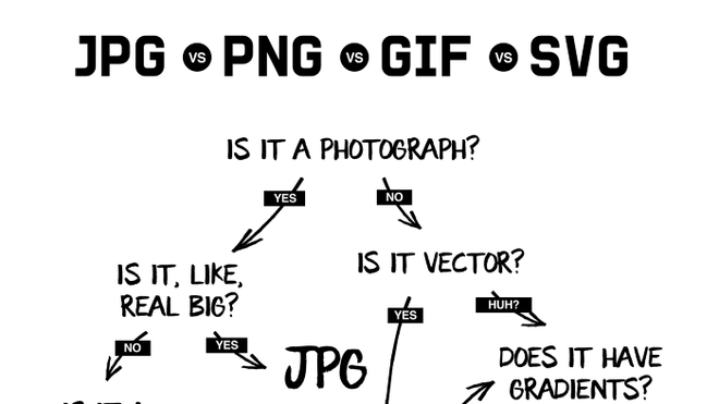 JPG, PNG, GIF, SVG - What's the 'correct' format for your images?  3 minutes to read